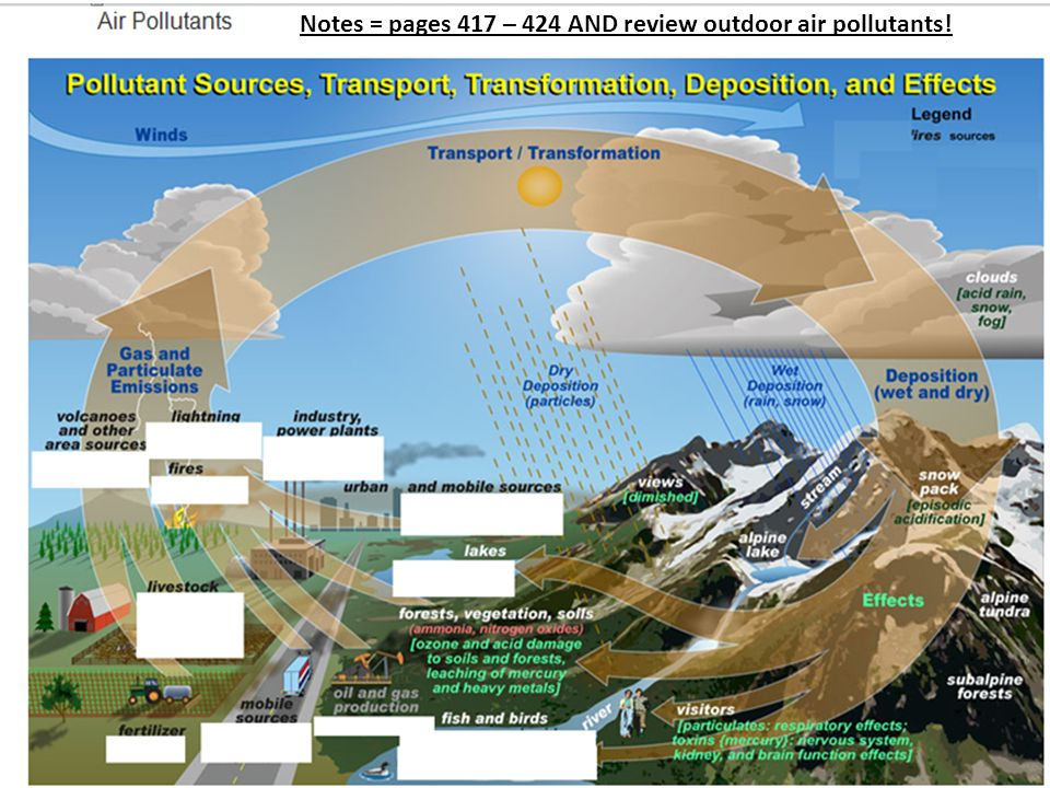 Notes = pages 417 – 424 AND review outdoor air pollutants!