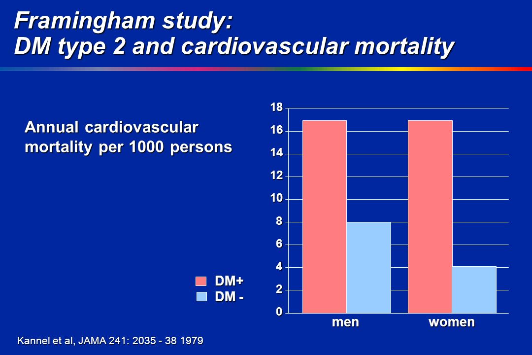 menwomen Framingham study: DM type 2 and cardiovascular mortality Annual cardiovascular mortality per 1000 persons DM+ Kannel et al, JAMA 241: DM -