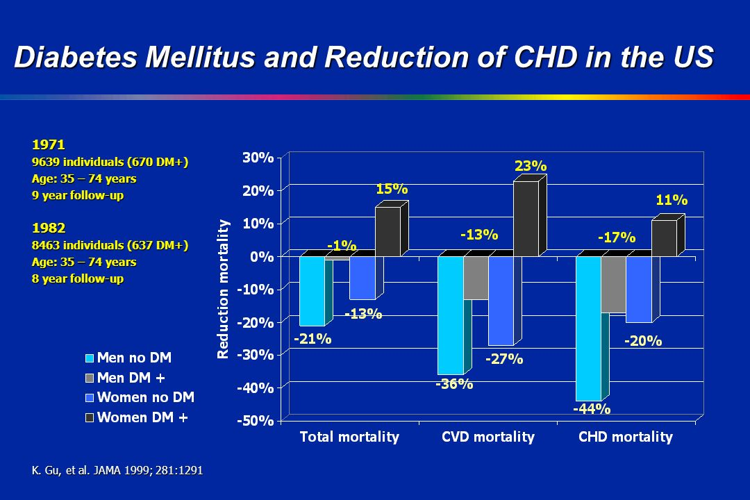 Diabetes Mellitus and Reduction of CHD in the US individuals (670 DM+) Age: 35 – 74 years 9 year follow-up individuals (637 DM+) Age: 35 – 74 years 8 year follow-up K.