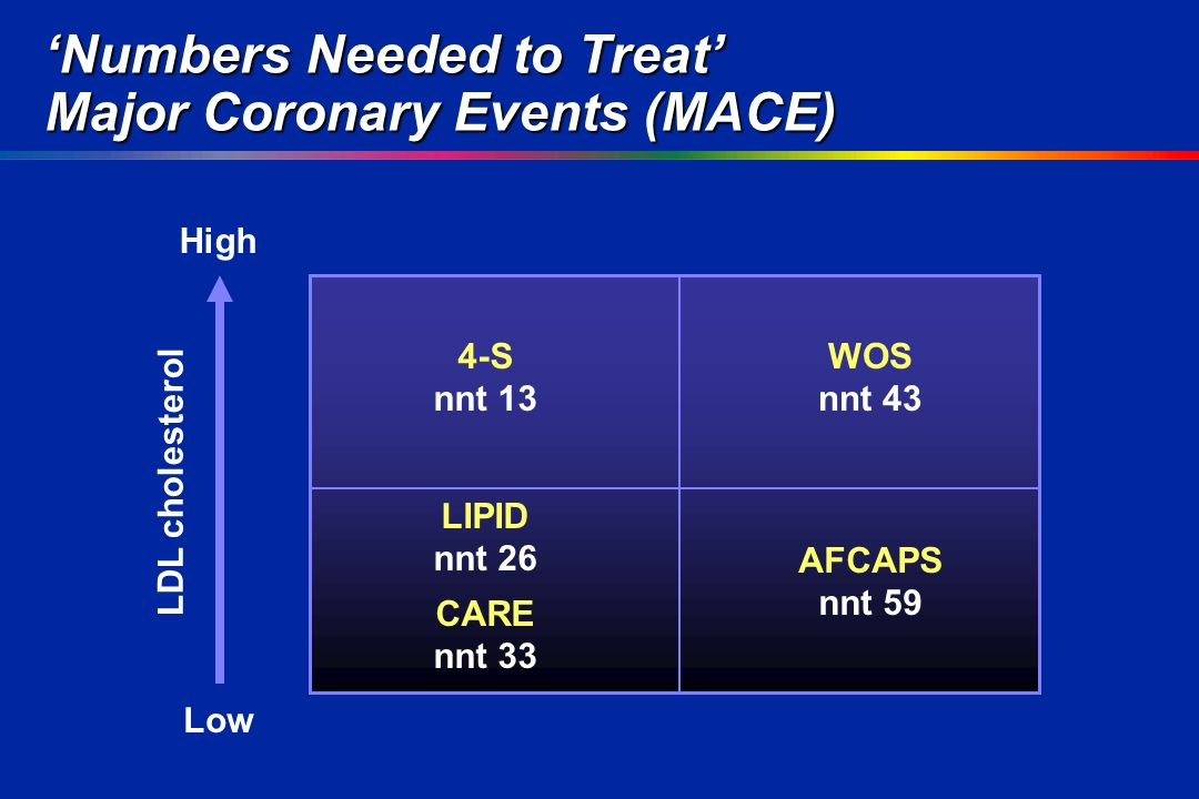 'Numbers Needed to Treat' Major Coronary Events (MACE) LDL cholesterol Low High 4-S nnt 13 LIPID nnt 26 CARE nnt 33 AFCAPS nnt 59 WOS nnt 43