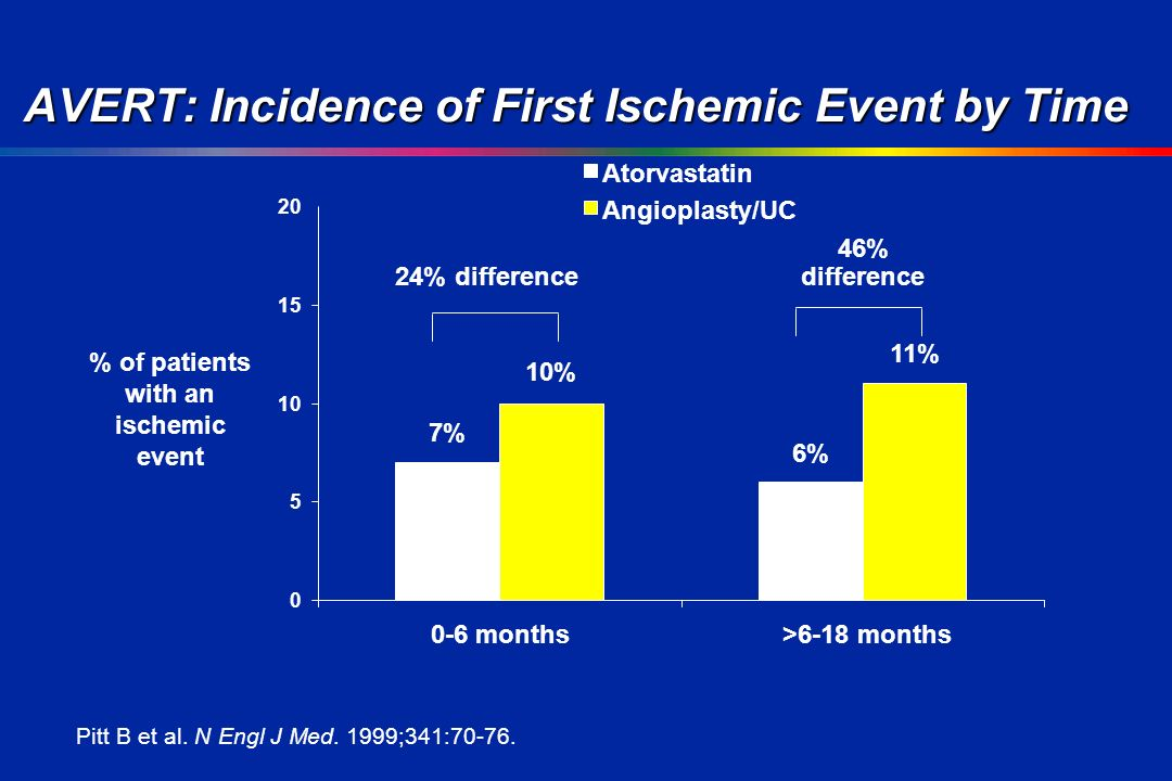 months>6-18 months % of patients with an ischemic event Atorvastatin 7% 6% Angioplasty/UC 10% 11% Pitt B et al.