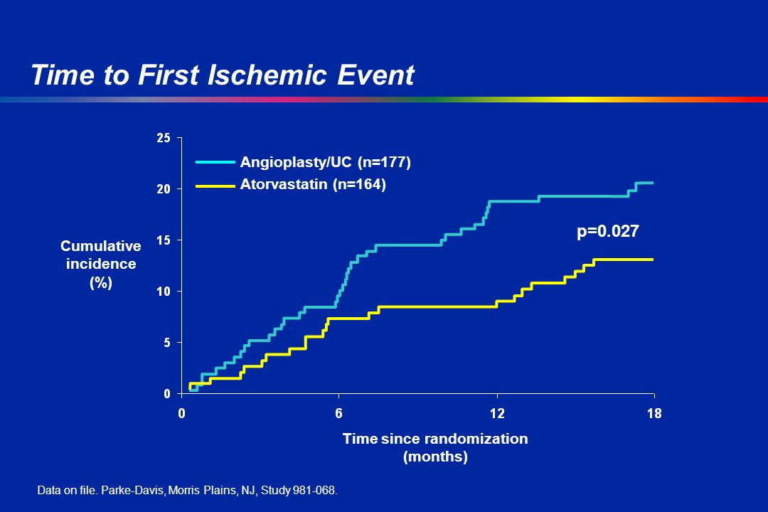 p=0.027 Cumulative incidence (%) Time since randomization (months) Time to First Ischemic Event Data on file.