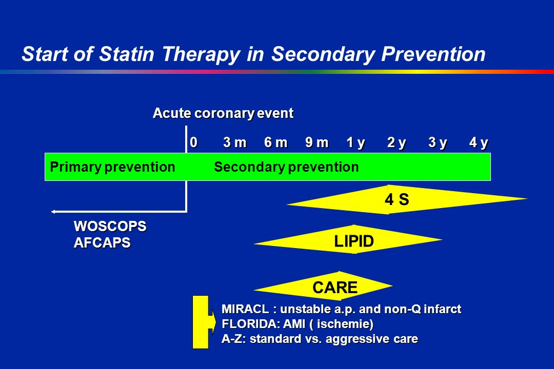Acute coronary event WOSCOPSAFCAPS Primary preventionSecondary prevention 03 m6 m9 m1 y2 y3 y4 y 03 m6 m9 m1 y2 y3 y4 y 4 S CARE LIPID MIRACL : unstable a.p.