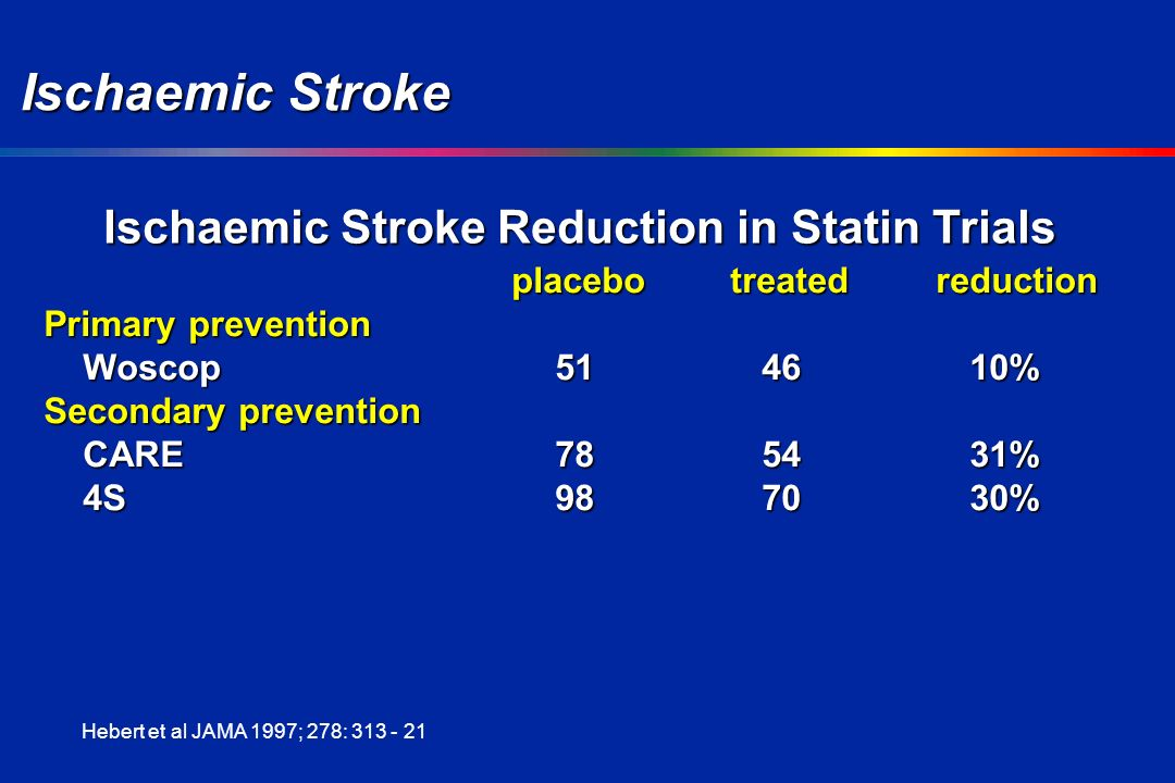 Ischaemic Stroke placebotreated reduction Primary prevention Woscop514610% Secondary prevention CARE785431% 4S987030% Hebert et al JAMA 1997; 278: Ischaemic Stroke Reduction in Statin Trials
