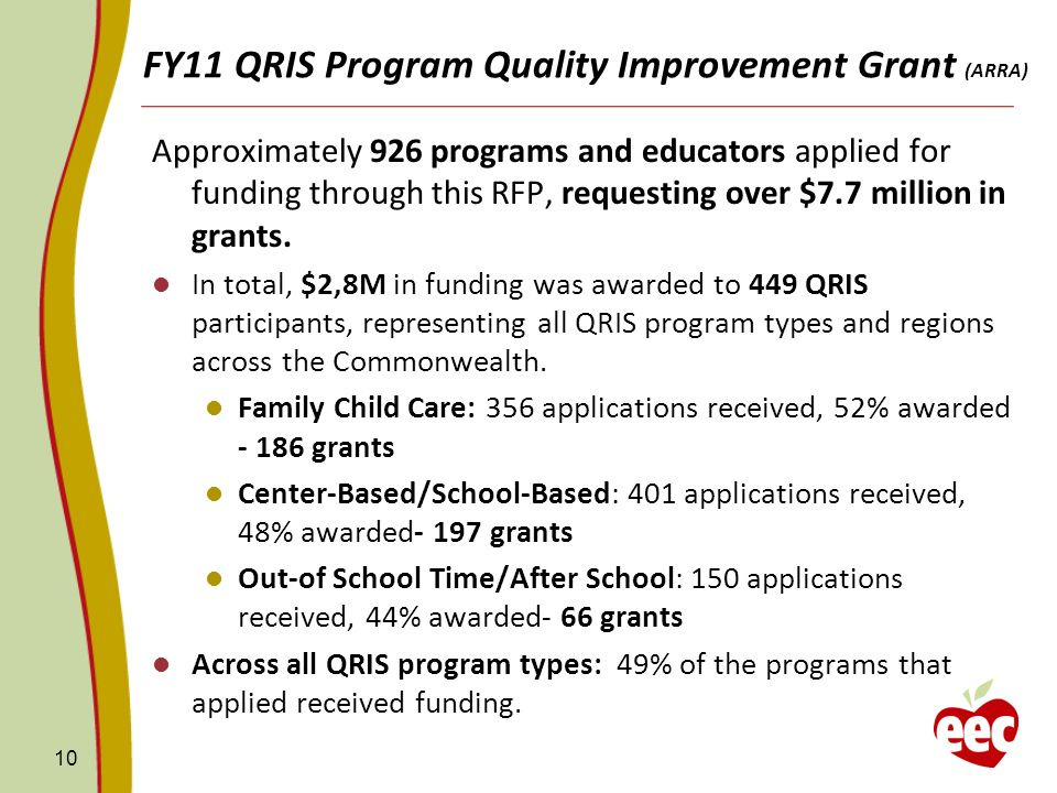 FY11 QRIS Program Quality Improvement Grant (ARRA) Approximately 926 programs and educators applied for funding through this RFP, requesting over $7.7 million in grants.