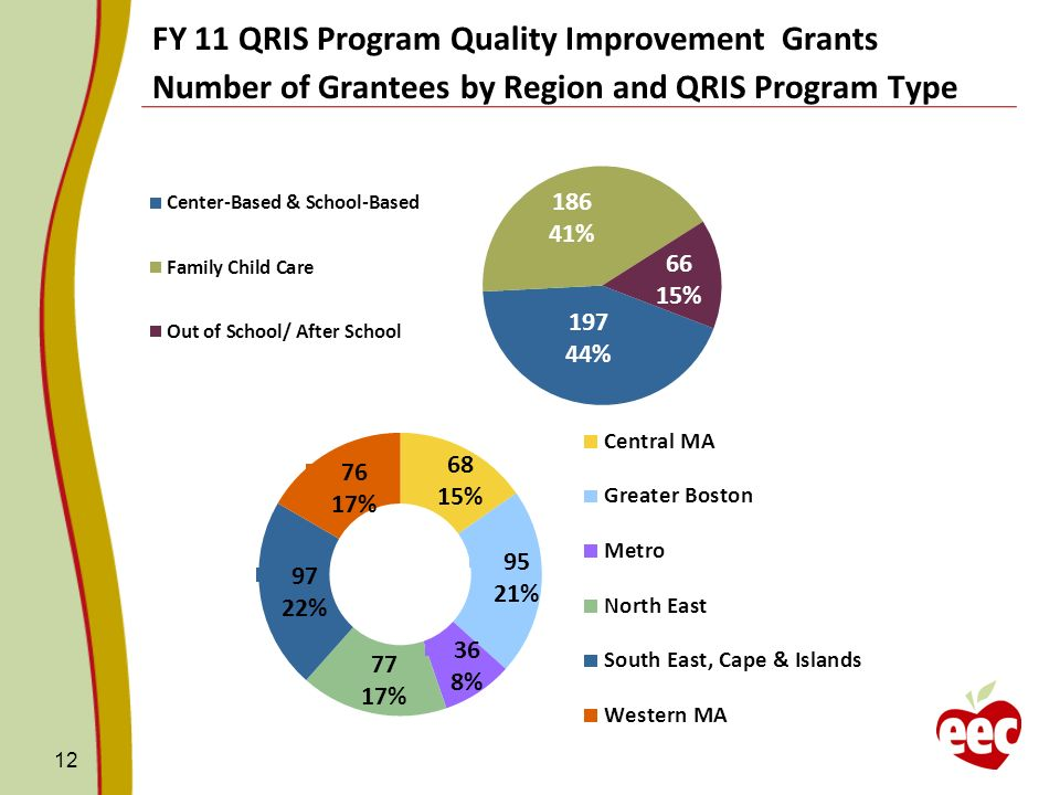 FY 11 QRIS Program Quality Improvement Grants Number of Grantees by Region and QRIS Program Type 12