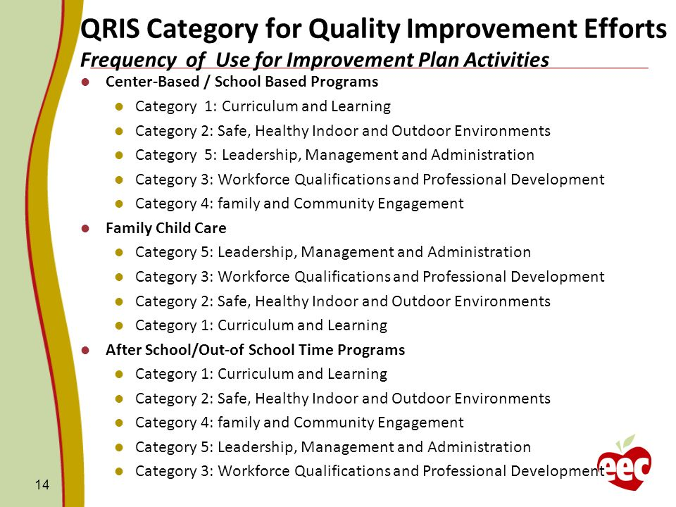 QRIS Category for Quality Improvement Efforts Frequency of Use for Improvement Plan Activities Center-Based / School Based Programs Category 1: Curriculum and Learning Category 2: Safe, Healthy Indoor and Outdoor Environments Category 5: Leadership, Management and Administration Category 3: Workforce Qualifications and Professional Development Category 4: family and Community Engagement Family Child Care Category 5: Leadership, Management and Administration Category 3: Workforce Qualifications and Professional Development Category 2: Safe, Healthy Indoor and Outdoor Environments Category 1: Curriculum and Learning After School/Out-of School Time Programs Category 1: Curriculum and Learning Category 2: Safe, Healthy Indoor and Outdoor Environments Category 4: family and Community Engagement Category 5: Leadership, Management and Administration Category 3: Workforce Qualifications and Professional Development 14