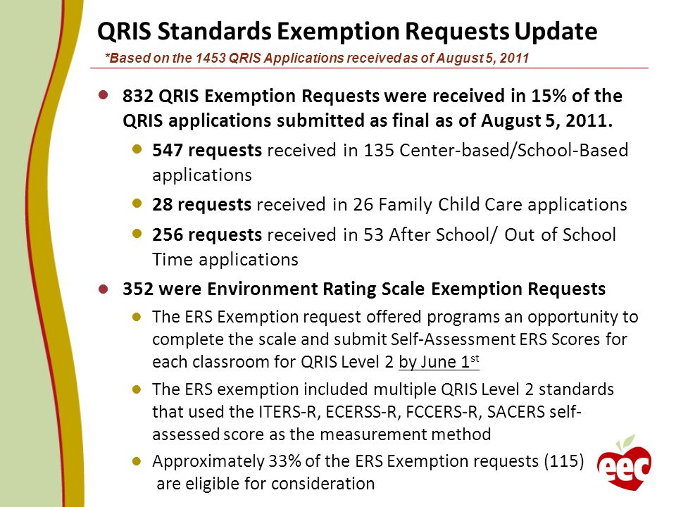 *Based on the 1453 QRIS Applications received as of August 5, 2011 QRIS Standards Exemption Requests Update 832 QRIS Exemption Requests were received in 15% of the QRIS applications submitted as final as of August 5, 2011.