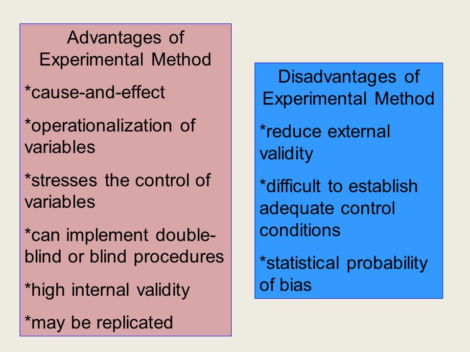Advantages of Experimental Method *cause-and-effect *operationalization of variables *stresses the control of variables *can implement double- blind or blind procedures *high internal validity *may be replicated Disadvantages of Experimental Method *reduce external validity *difficult to establish adequate control conditions *statistical probability of bias