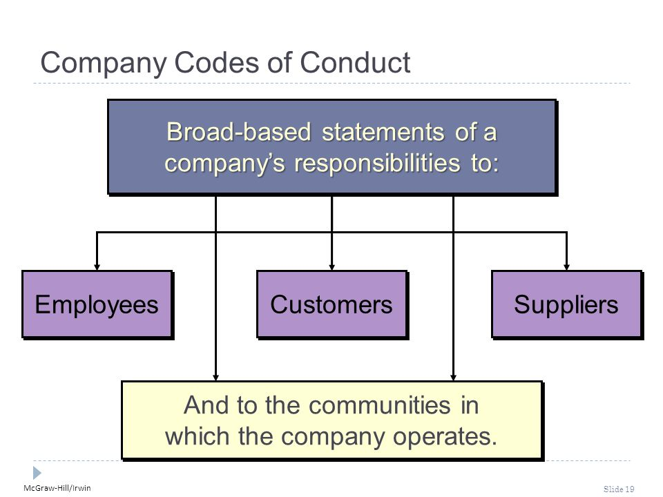 McGraw-Hill/Irwin Slide 19 Company Codes of Conduct Employees Customers Suppliers And to the communities in which the company operates.