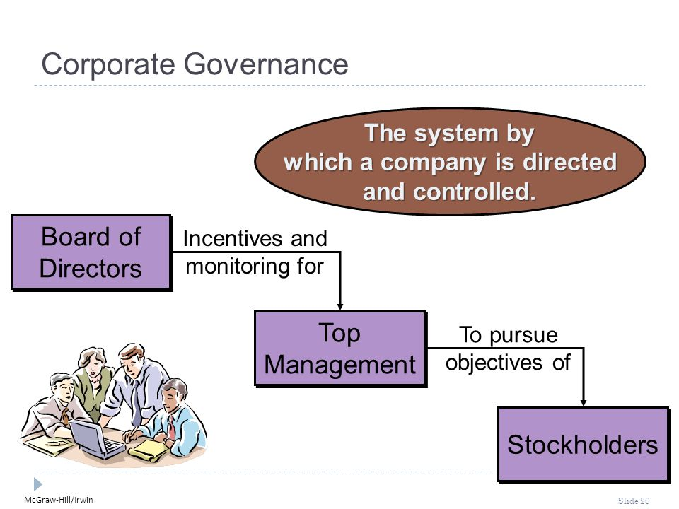 McGraw-Hill/Irwin Slide 20 Corporate Governance The system by which a company is directed and controlled.