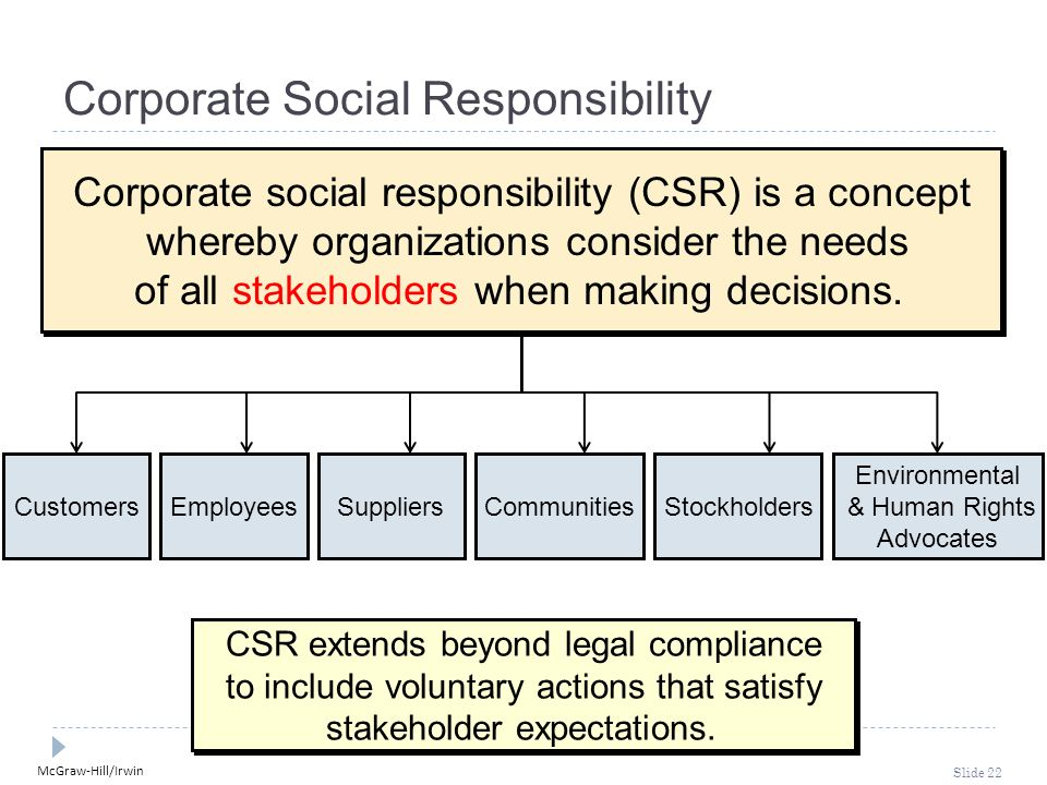 McGraw-Hill/Irwin Slide 22 Corporate Social Responsibility CSR extends beyond legal compliance to include voluntary actions that satisfy stakeholder expectations.