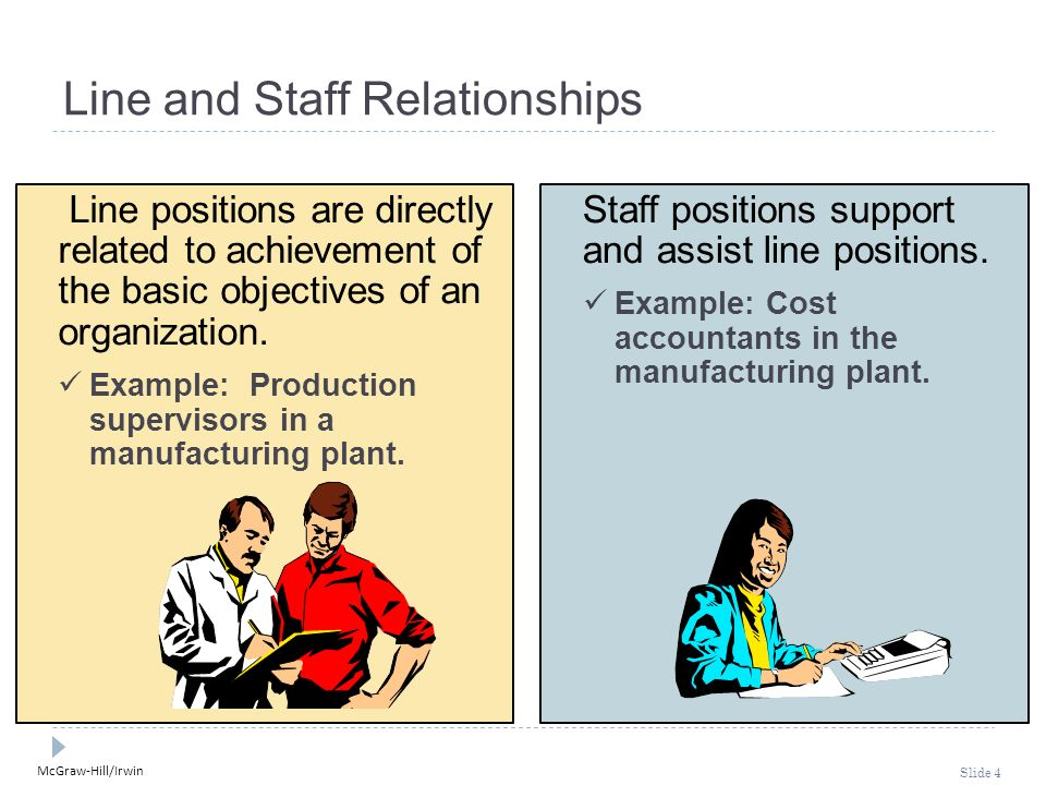 McGraw-Hill/Irwin Slide 4 Line and Staff Relationships Line positions are directly related to achievement of the basic objectives of an organization.