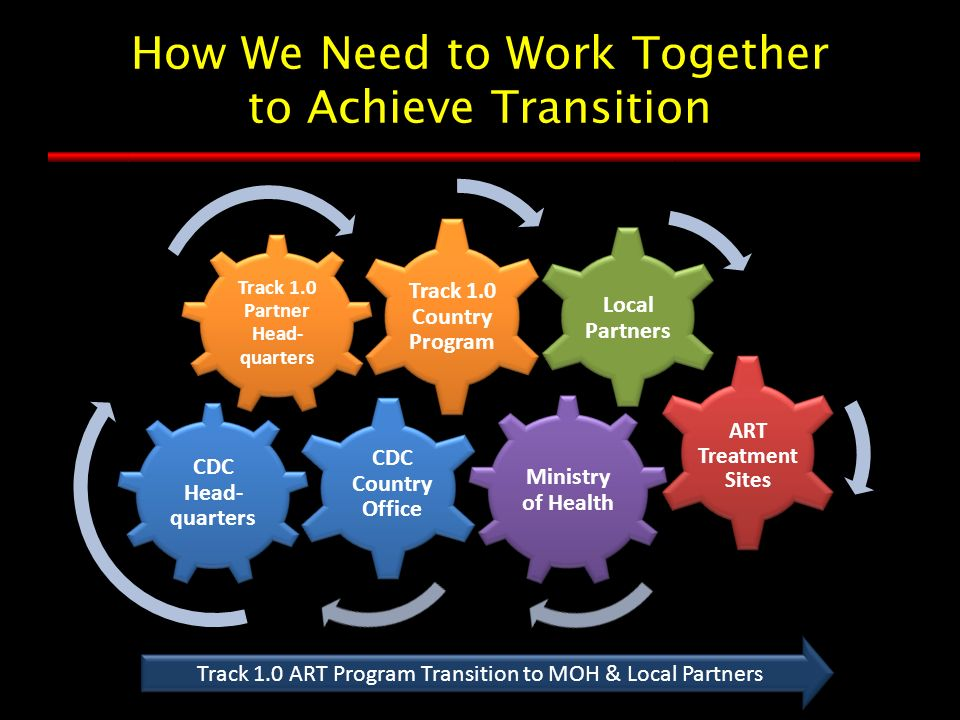How We Need to Work Together to Achieve Transition Track 1.0 ART Program Transition to MOH & Local Partners CDC Head- quarters CDC Country Office Track 1.0 Partner Head- quarters Track 1.0 Country Program Ministry of Health Local Partners ART Treatment Sites