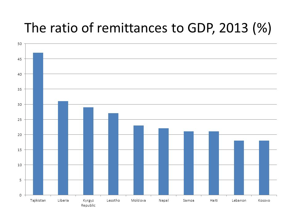 The ratio of remittances to GDP, 2013 (%)