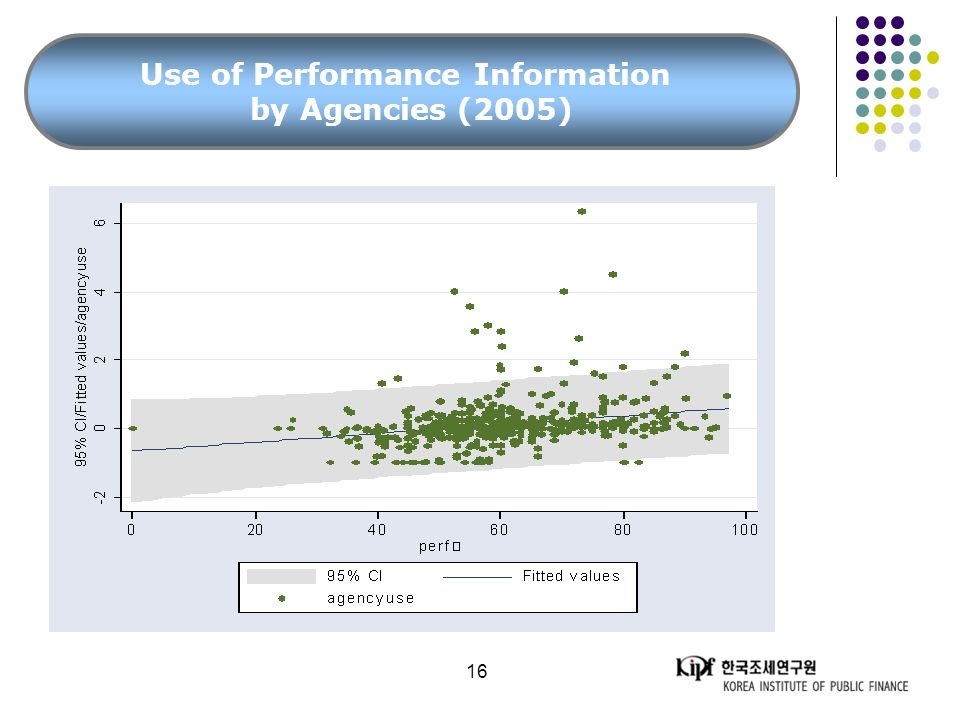 16 Use of Performance Information by Agencies (2005)