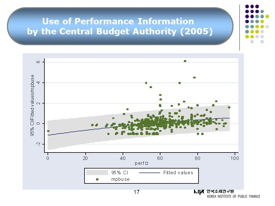 17 Use of Performance Information by the Central Budget Authority (2005)