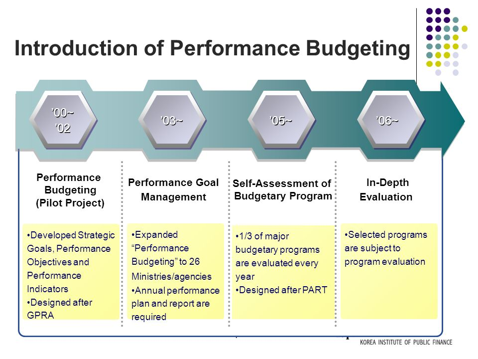 7 Performance Budgeting (Pilot Project) Performance Goal Management Self-Assessment of Budgetary Program In-Depth Evaluation Developed Strategic Goals, Performance Objectives and Performance Indicators Designed after GPRA 1/3 of major budgetary programs are evaluated every year Designed after PART Selected programs are subject to program evaluation Expanded Performance Budgeting to 26 Ministries/agencies Annual performance plan and report are required '00~'02'00~'02 '00~'02'00~'02 '03~'03~ '03~'03~ '05~'05~ '05~'05~ '06~ Introduction of Performance Budgeting