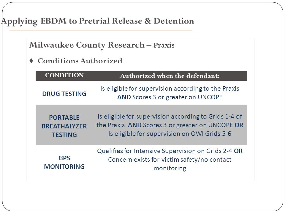 Milwaukee County Research – Praxis ♦ Conditions Authorized CONDITION Authorized when the defendant: DRUG TESTING Is eligible for supervision according to the Praxis AND Scores 3 or greater on UNCOPE PORTABLE BREATHALYZER TESTING Is eligible for supervision according to Grids 1-4 of the Praxis AND Scores 3 or greater on UNCOPE OR Is eligible for supervision on OWI Grids 5-6 GPS MONITORING Qualifies for Intensive Supervision on Grids 2-4 OR Concern exists for victim safety/no contact monitoring Applying EBDM to Pretrial Release & Detention