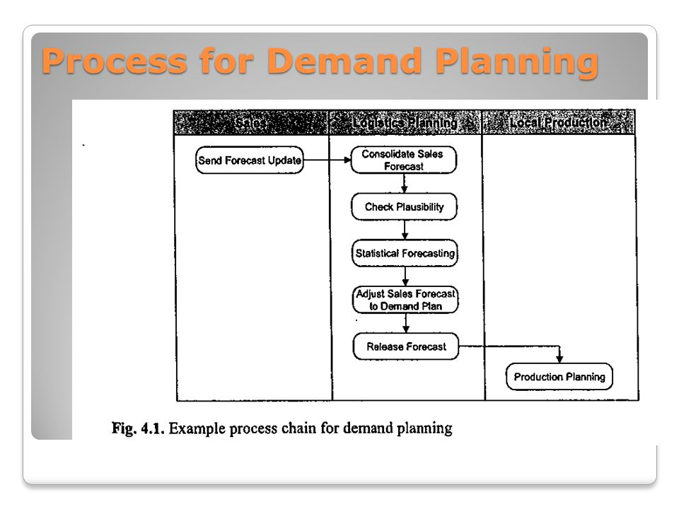 Master Data for SCM (1) Master Data in Demand Planning & Fulfillment