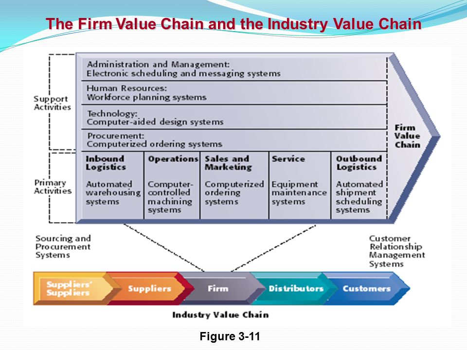Business Value Of Erp Dept Of Information Systems Svkm S Nmims University1 Ppt Download