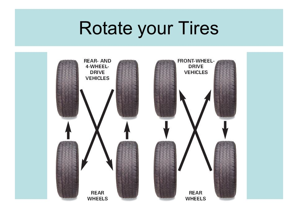 Rotate your Tires