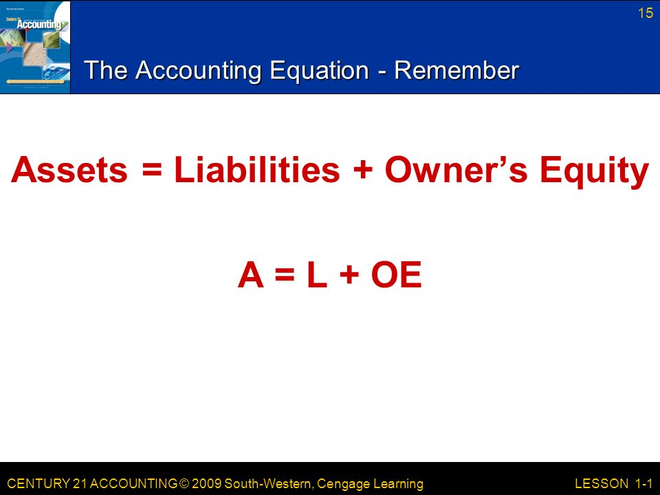 CENTURY 21 ACCOUNTING © 2009 South-Western, Cengage Learning 15 LESSON 1-1 The Accounting Equation - Remember Assets = Liabilities + Owner's Equity A = L + OE
