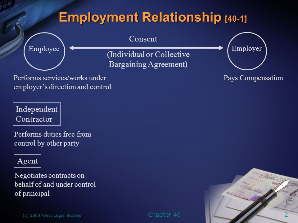 (c) 2000 West Legal Studies Chapter 402 Employment Relationship [40-1] Consent (Individual or Collective Bargaining Agreement) Employer Pays Compensation Employee Performs services/works under employer's direction and control Independent Contractor Performs duties free from control by other party Agent Negotiates contracts on behalf of and under control of principal