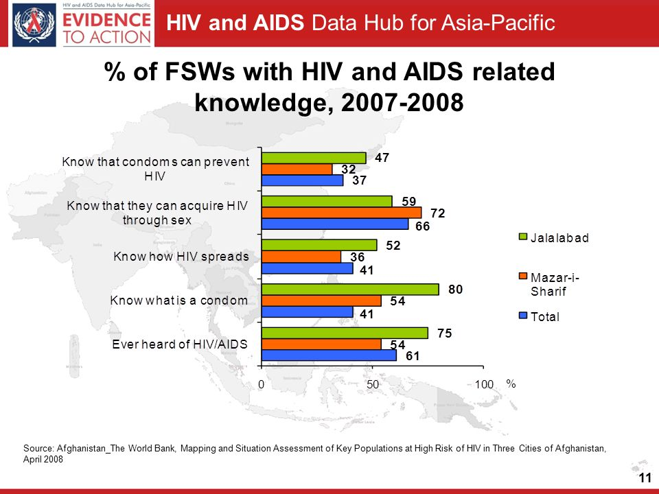 HIV and AIDS Data Hub for Asia-Pacific 11 % of FSWs with HIV and AIDS related knowledge, 2007-2008 Source: Afghanistan_The World Bank, Mapping and Situation Assessment of Key Populations at High Risk of HIV in Three Cities of Afghanistan, April 2008