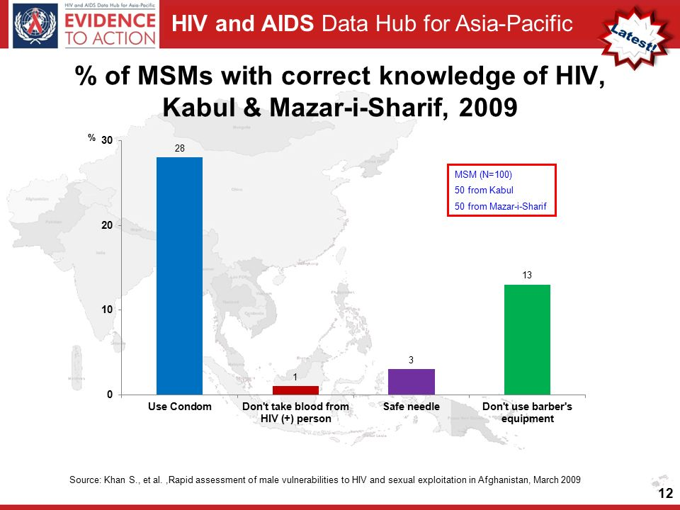 HIV and AIDS Data Hub for Asia-Pacific % of MSMs with correct knowledge of HIV, Kabul & Mazar-i-Sharif, 2009 12 Source: Khan S., et al.,Rapid assessment of male vulnerabilities to HIV and sexual exploitation in Afghanistan, March 2009 MSM (N=100) 50 from Kabul 50 from Mazar-i-Sharif