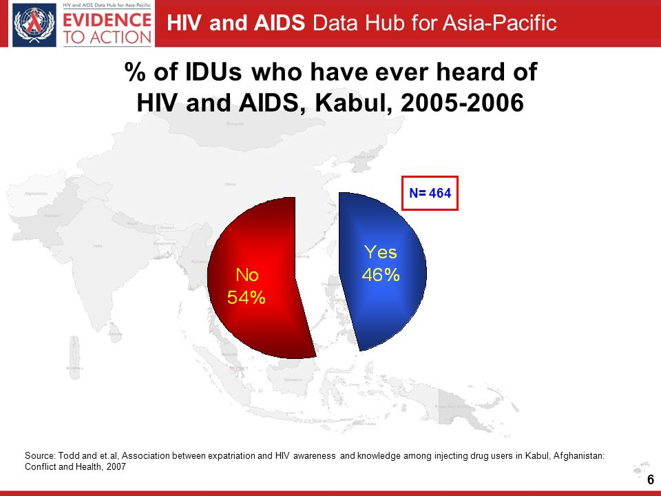 HIV and AIDS Data Hub for Asia-Pacific 6 % of IDUs who have ever heard of HIV and AIDS, Kabul, 2005-2006 Source: Todd and et.al, Association between expatriation and HIV awareness and knowledge among injecting drug users in Kabul, Afghanistan: Conflict and Health, 2007 N= 464