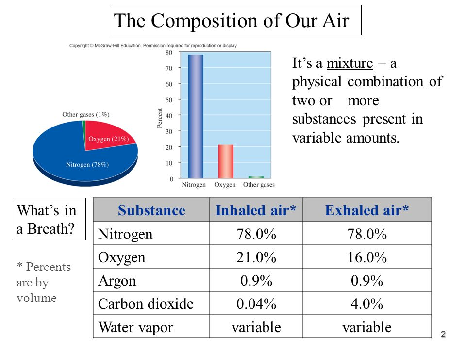 the quality of our air Outdoor air quality has improved since the 1990s, but many challenges remain in protecting americans from air quality problems ground-level ozone, the main part of smog, and particle pollution are just two of the many threats to air quality and public health in the united states.