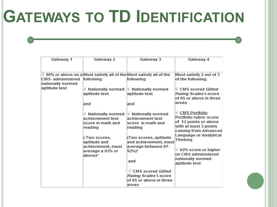 6 G ATEWAYS TO TD I DENTIFICATION Second Grade Identification