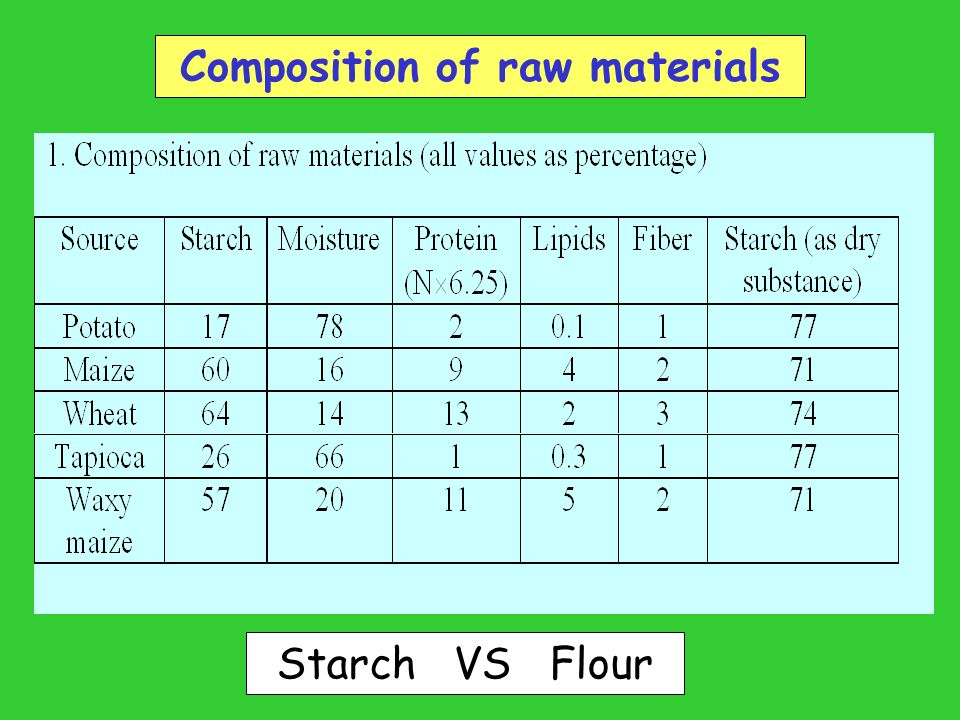 Starch plants  Starch granule in plant cell  - ppt download