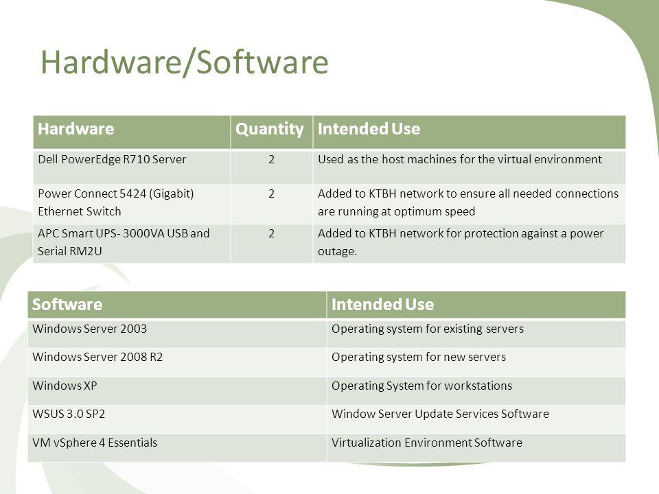 Network Management Solution Ashley Stanifer  Overview