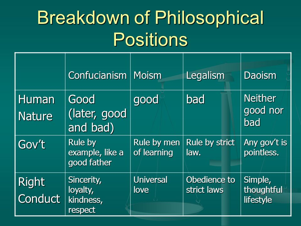 Breakdown of Philosophical Positions ConfucianismMoismLegalismDaoism HumanNature Good (later, good and bad) goodbad Neither good nor bad Gov't Rule by example, like a good father Rule by men of learning Rule by strict law.