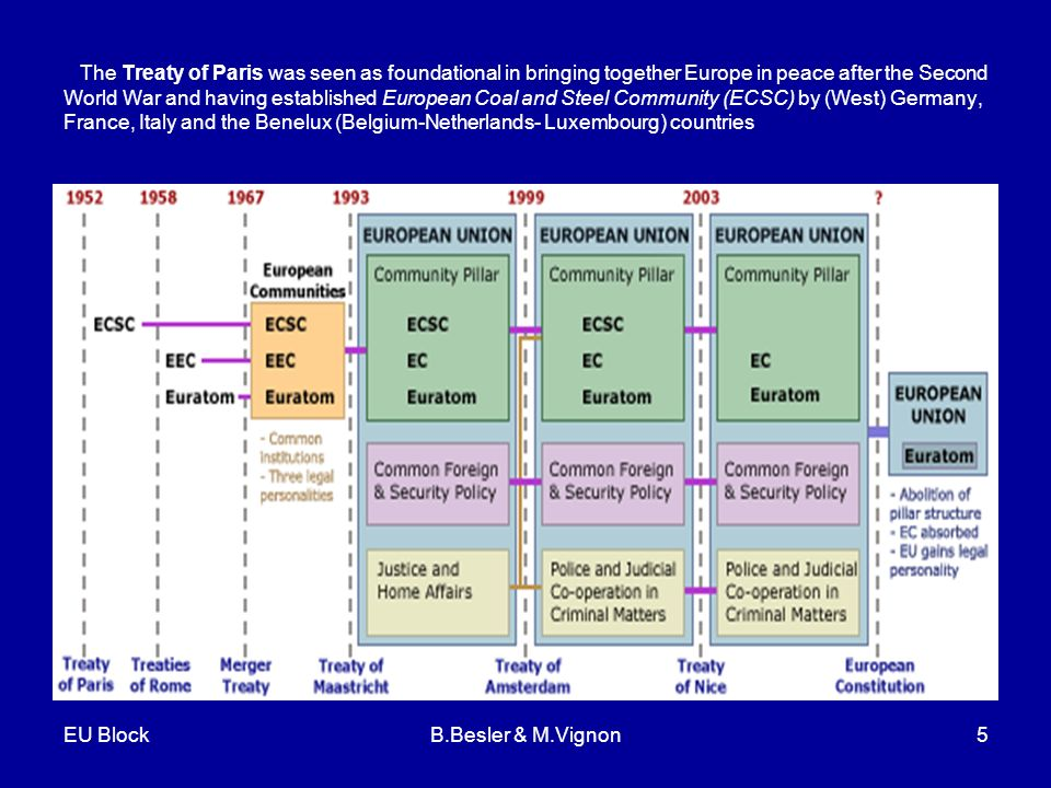 EU BlockB.Besler & M.Vignon5 The Treaty of Paris was seen as foundational in bringing together Europe in peace after the Second World War and having established European Coal and Steel Community (ECSC) by (West) Germany, France, Italy and the Benelux (Belgium-Netherlands- Luxembourg) countries