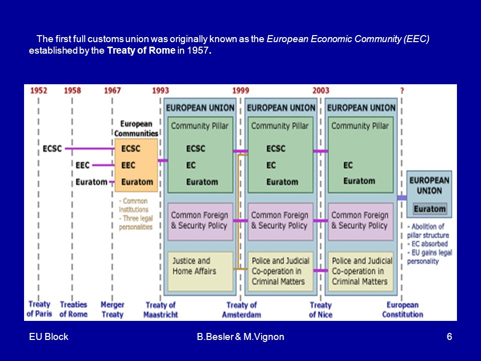 EU BlockB.Besler & M.Vignon6 The first full customs union was originally known as the European Economic Community (EEC) established by the Treaty of Rome in 1957.