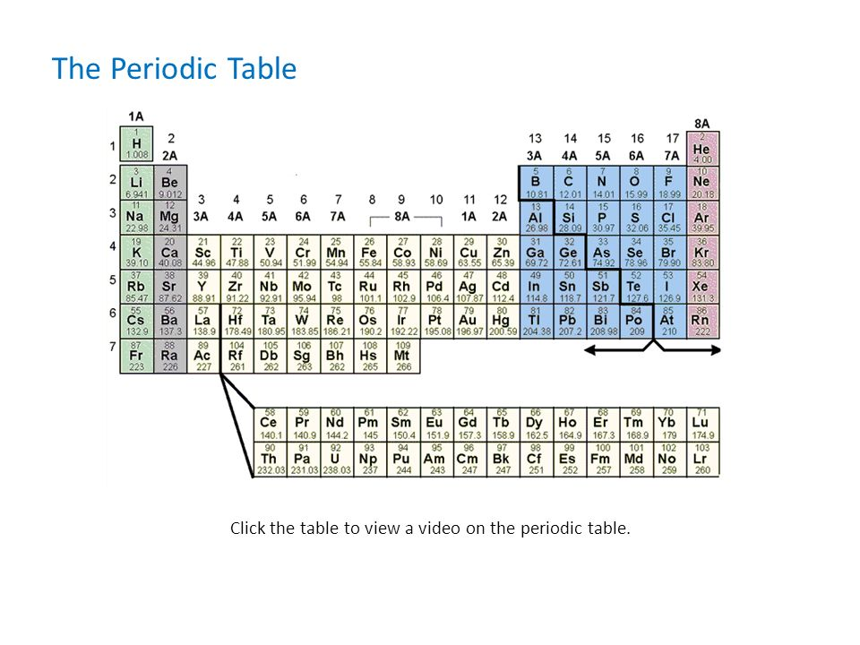 Periodic Table Middle School Science Insight 360 Is Einstructions