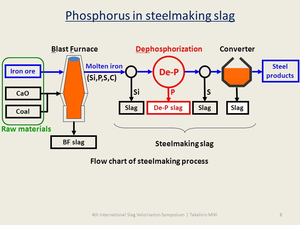 Solidification Of Metallurgical Slags For Higher Added Value