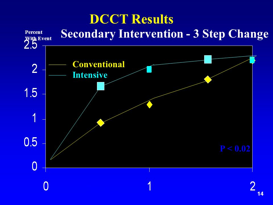 14 Secondary Intervention - 3 Step Change Years Percent With Event DCCT Results P < 0.02 Conventional Intensive