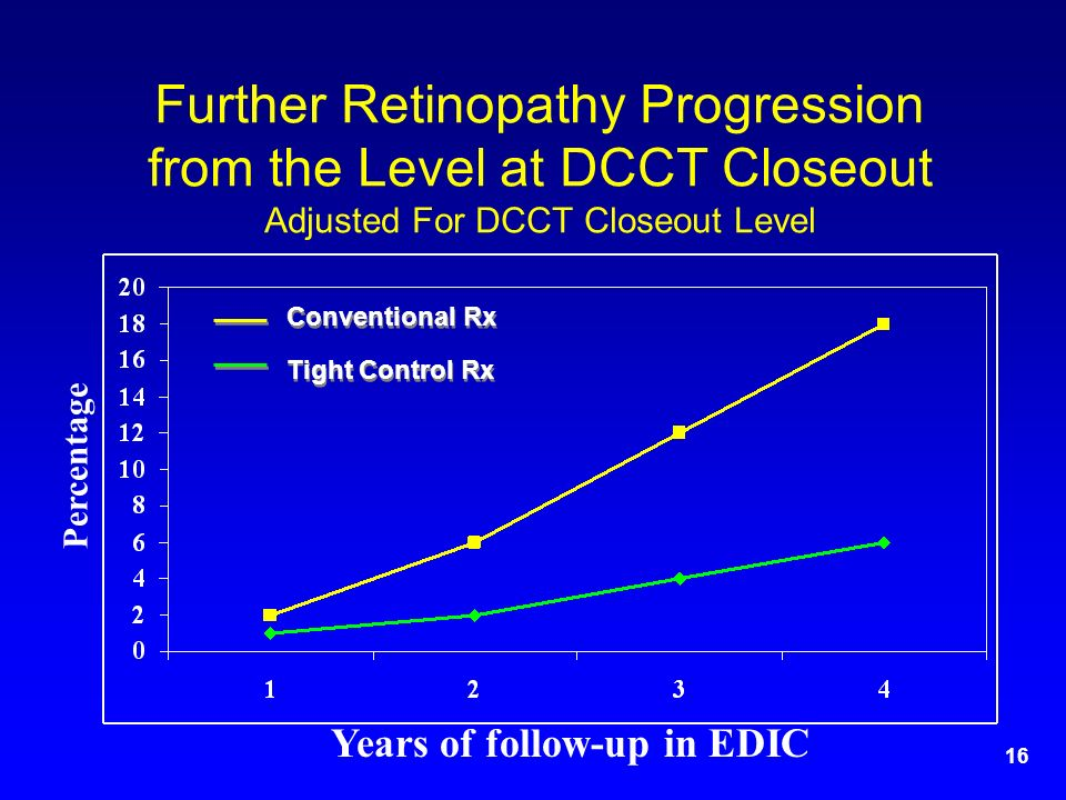 16 Further Retinopathy Progression from the Level at DCCT Closeout Adjusted For DCCT Closeout Level Percentage Years of follow-up in EDIC Conventional Rx Tight Control Rx