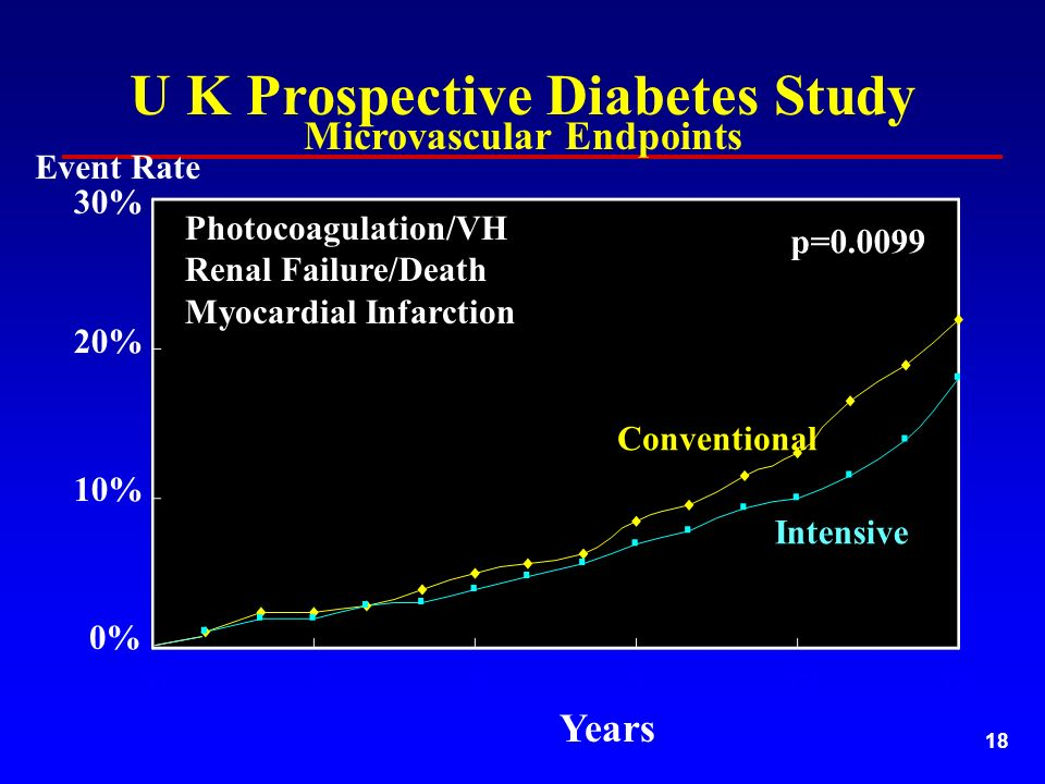 18 U K Prospective Diabetes Study Microvascular Endpoints 10% 30% 20% Years Conventional Intensive 0% Event Rate Photocoagulation/VH Renal Failure/Death Myocardial Infarction p=0.0099