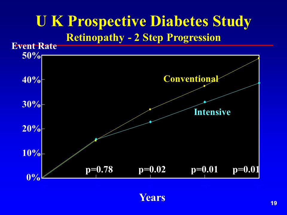 19 U K Prospective Diabetes Study Retinopathy - 2 Step Progression 10% 30% 40% 20% Years Conventional Intensive 50% 0% Event Rate p=0.78 p=0.02p=0.01