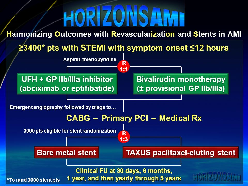 Harmonizing Outcomes with Revascularization and Stents in AMI ≥3400* pts with STEMI with symptom onset ≤12 hours Emergent angiography, followed by triage to… Primary PCI CABG– Medical Rx – UFH + GP IIb/IIIa inhibitor (abciximab or eptifibatide) Bivalirudin monotherapy (± provisional GP IIb/IIIa) Aspirin, thienopyridine R 1: pts eligible for stent randomization R 1:3 Bare metal stent TAXUS paclitaxel-eluting stent *To rand 3000 stent pts Clinical FU at 30 days, 6 months, 1 year, and then yearly through 5 years Clinical FU at 30 days, 6 months, 1 year, and then yearly through 5 years