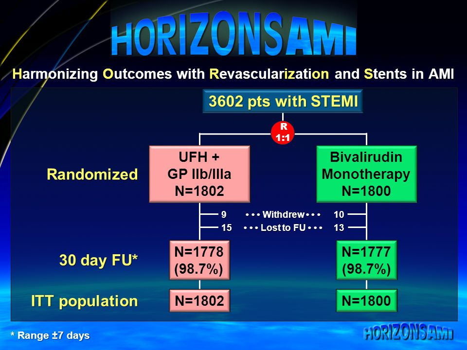 Harmonizing Outcomes with Revascularization and Stents in AMI UFH + GP IIb/IIIa N=1802 Bivalirudin Monotherapy N=1800 R 1:1 Randomized 30 day FU* * Range ±7 days ITT population N=1778 (98.7%) N=1777 (98.7%) N=1802N=1800 Withdrew Withdrew Lost to FU Lost to FU pts with STEMI