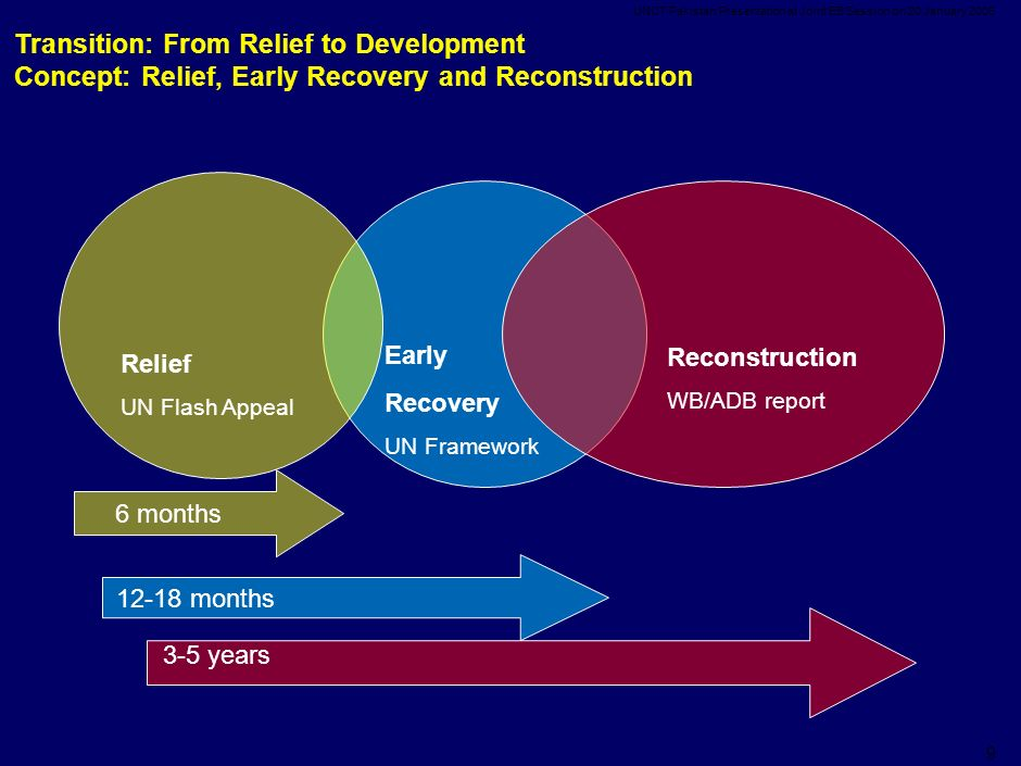 UNCT Pakistan Presentation at Joint EB Session on 20 January Relief UN Flash Appeal Early Recovery UN Framework Reconstruction WB/ADB report 6 months months 3-5 years Transition: From Relief to Development Concept: Relief, Early Recovery and Reconstruction