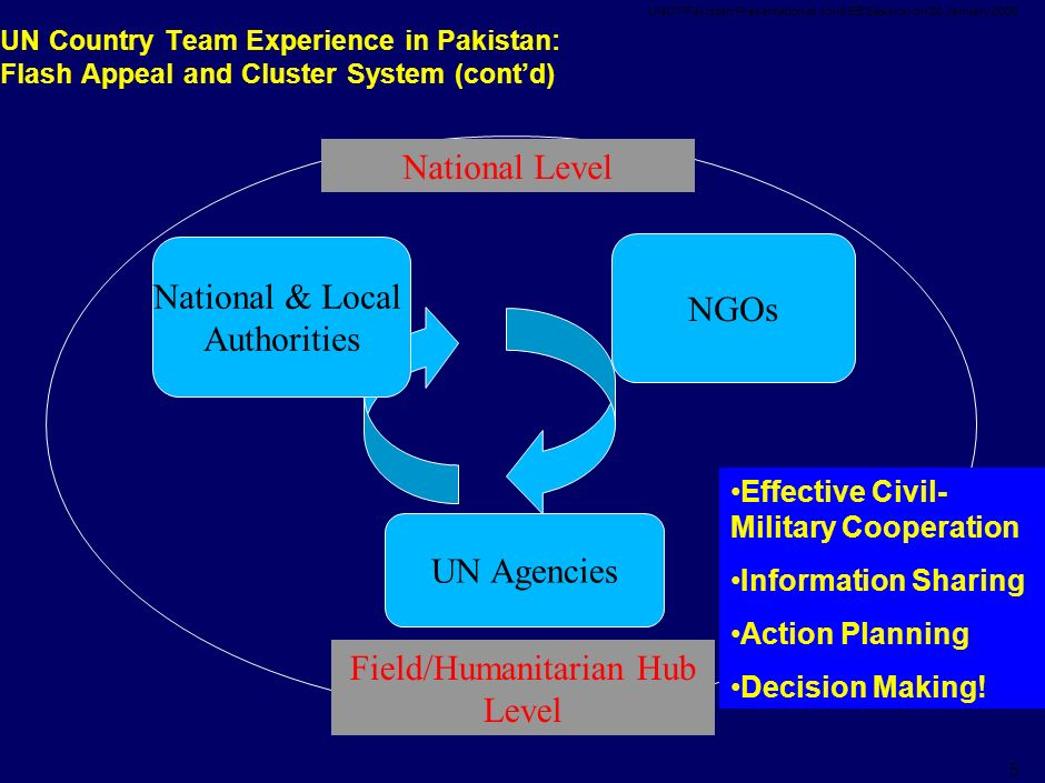UNCT Pakistan Presentation at Joint EB Session on 20 January UN Country Team Experience in Pakistan: Flash Appeal and Cluster System (cont'd) UN Agencies Effective Civil- Military Cooperation Information Sharing Action Planning Decision Making.