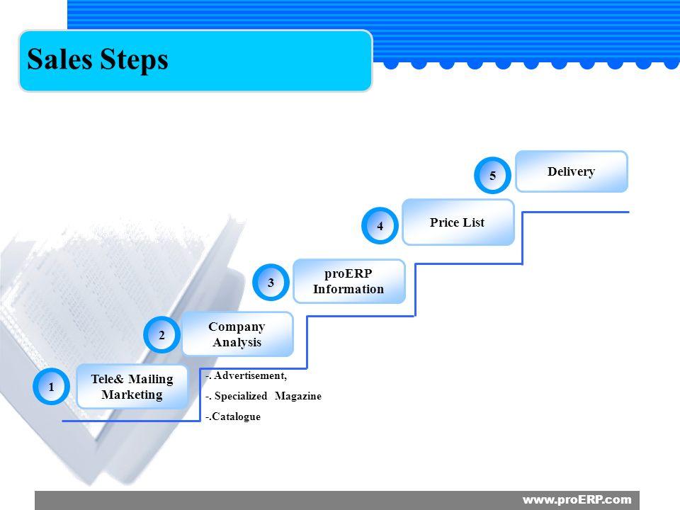 index 1 sales procedures sales steps 1 1 tele marketing mailing