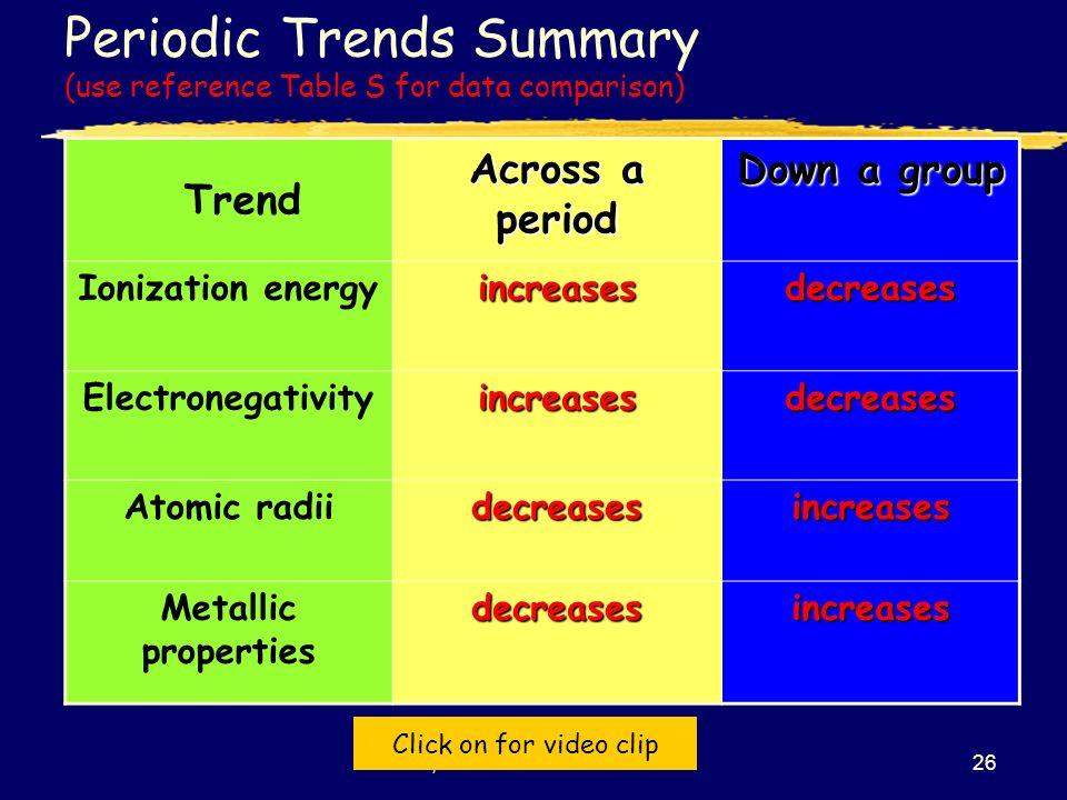 Iiiiii Smb Periodic Table Notes The Periodic Table Topic 5 Click